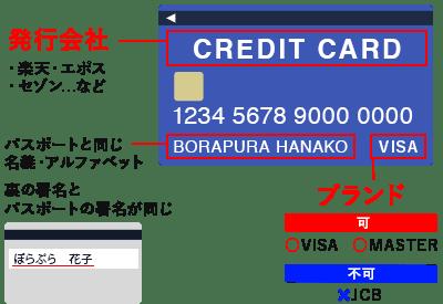 カードのブランドは「VISA」か「MASTER」のいずれかを含むものに限ります。表面の氏名が必ずパスポートと同じ名義・アルファベットであり、裏面の署名がパスポートの署名と同じであることをご確認ください